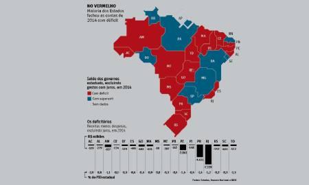 Proporcionalmente, com relação ao PIB, apenas o Acre teve dívida maior que a do Tocantins entre as 27 unidades da Federação