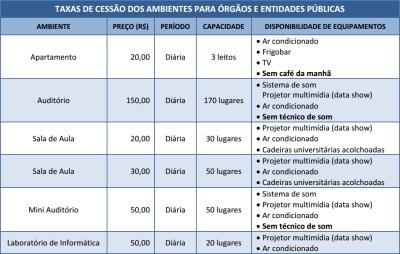 Taxas de cessão dos ambientes para órgãos e entidades públicas