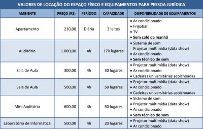 Valores de locação do espaço físico e equipamentos para pessoa jurídica