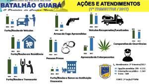 Análise comparativa da PM aponta redução da criminalidade em Guraraí e região_300.jpg