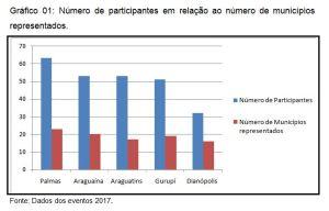 Grafico de Participação Workshop ICMS Ecológico
