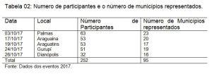 Tabela de Participação WorkShop ICMS Ecológico por Município