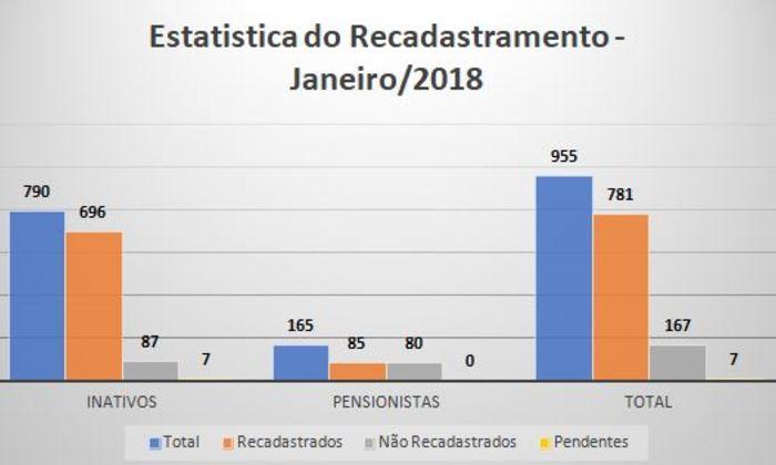 Recadastramento 2018