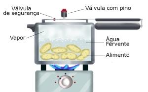 Quando a panela pegar pressão e começar a soltar vapor, diminua a temperatura do fogo.