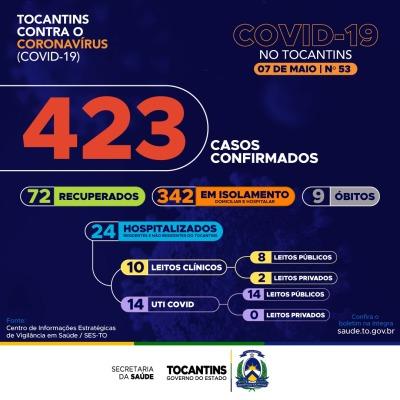 53º boletim epidemiológico da Covid-19 no Tocantins 🗓️ 0705_400.jpg