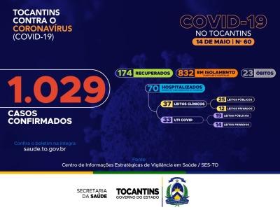 60º boletim epidemiológico da Covid-19 no Tocantins