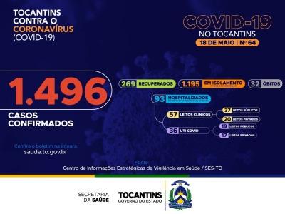 64º boletim epidemiológico da Covid-19 no Tocantins