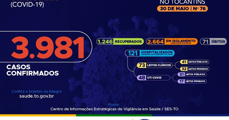 76º boletim epidemiológico da Covid-19 no Tocantins
