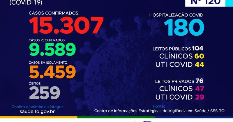 120º boletim epidemiológico da Covid-19 no Tocantins