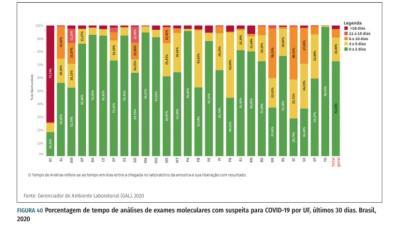 Lacen/TO é o que libera resultados de exames da Covid-19 em menor tempo, em todo o Brasil