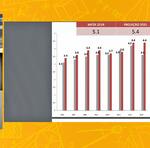 De acordo com os dados, o Tocantins apresentou evolução nas notas nas últimas edições do Ideb