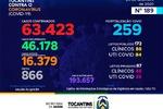 189º boletim epidemiológico da Covid-19 no Tocantins
