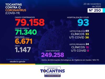 250º boletim epidemiológico da Covid-19 no Tocantins