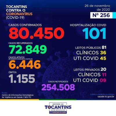 Acompanhe o 256º boletim epidemiológico da Covid-19 no Tocantins 26/11