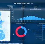 Painel do Vacinômetro está disponível para população acompanhar on-line aplicação das doses da vacina contra a Covid-19