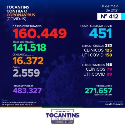 Acompanhe o 412º boletimepidemiológico da Covid-19 no Tocantins