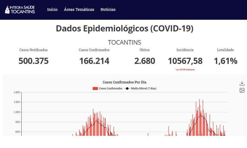 Taxa de recuperados é alta, devido à atuação pontual da Gestão Estadual - SES/Governo do Tocantins
